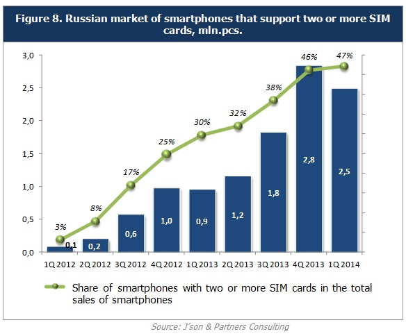 """popularity of smartphones In contrast to the largely stationary internet of the early 2000s, americans today are increasingly connected to the world of digital information while """"on the go"""" via smartphones and other mobile devices explore the patterns and trends that have shaped the mobile revolution below."""