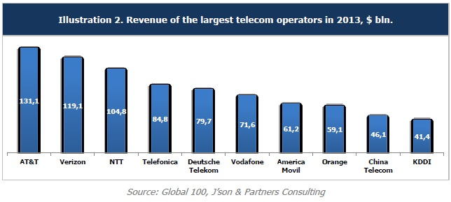 analysis of the russian telecommunication industry In 2016, mobile devices, data and the internet, are the biggest players in the telecommunication industry customers, companies, and the government are divided on how the industry should develop here is a pestle.