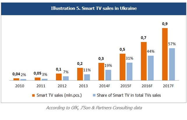 Smart TV Market, 2010 – 2017 - Телевидение | RUSSIAN ANALYTICS on