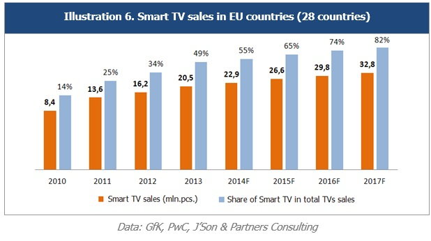 887663a7f2e Detailed results of the Research are presented in the full version of the  Report  Smart TV market