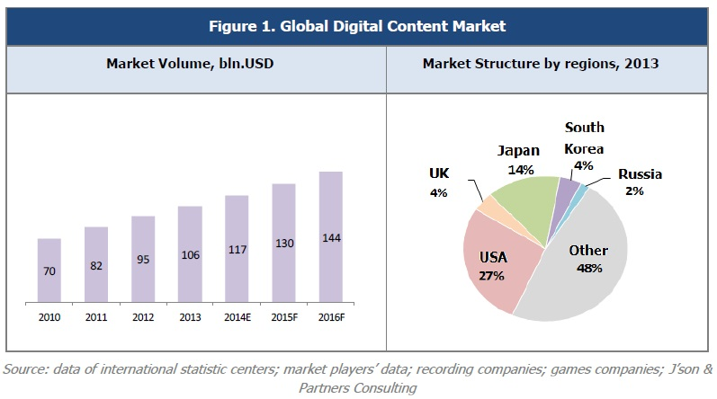 global digital content market Marketing leaders use content marketing to drive growth through  requires  effectively engaging with a global audience across traditional and digital  channels.