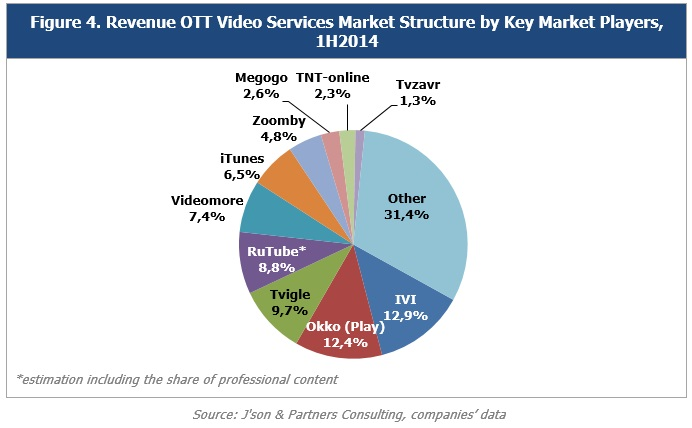 Russian OTT Video Services Market, Results of 1H2014