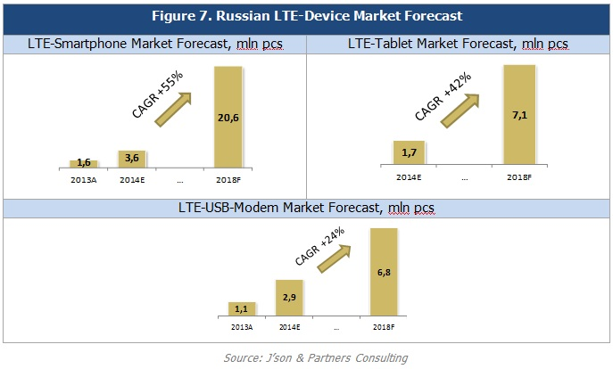 telecommunications market in russia 2014 development This statistic displays a forecast of the development in tablet user numbers in russia from 2014 to 2021 in 2021, the number of monthly active tablet users is.