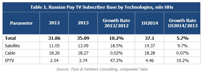 Operators OTT Market – Pay TV Services in Russia, Results of 1H2014