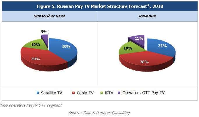 Operators OTT Market – Pay TV Services in Russia, Results ...