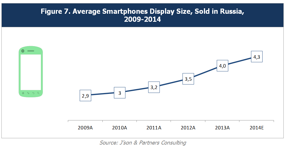 Russian Smartphone Market, Results of 2014 - IT, Clouds ...