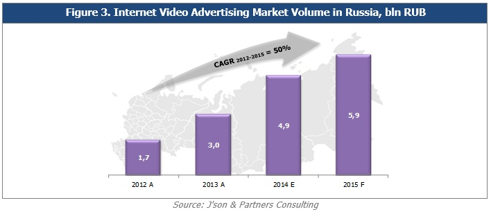 Internet Advertising in Russia, Results of 2014 on json tv