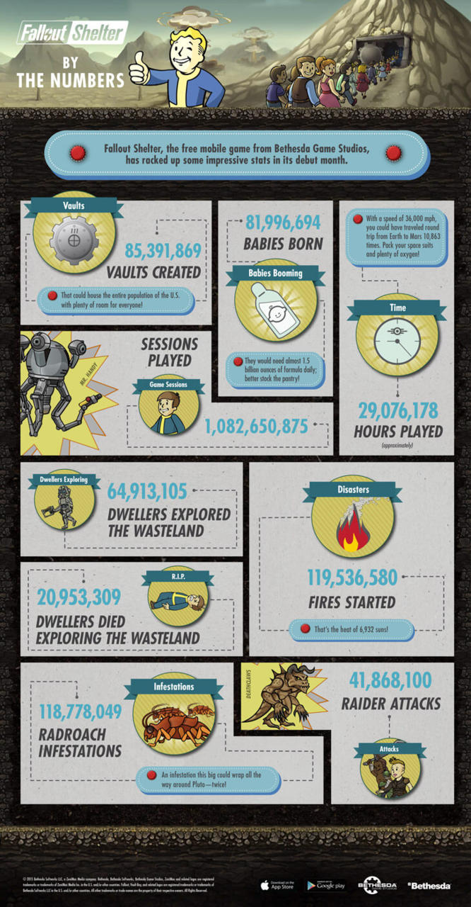 Fallout Shelter Infograph