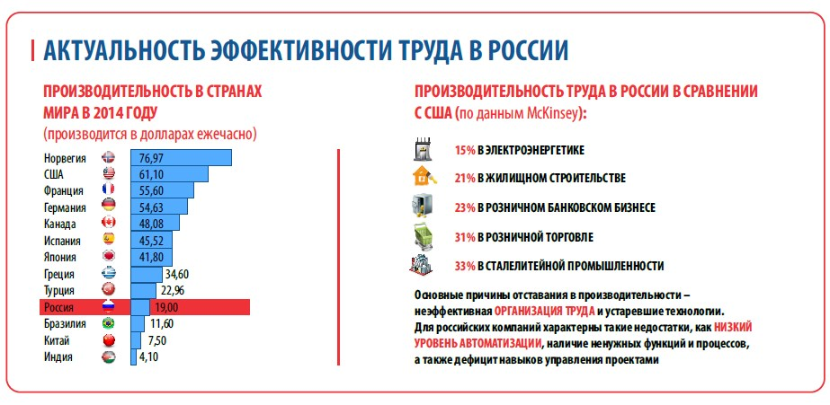 Labour Productivity in Russia