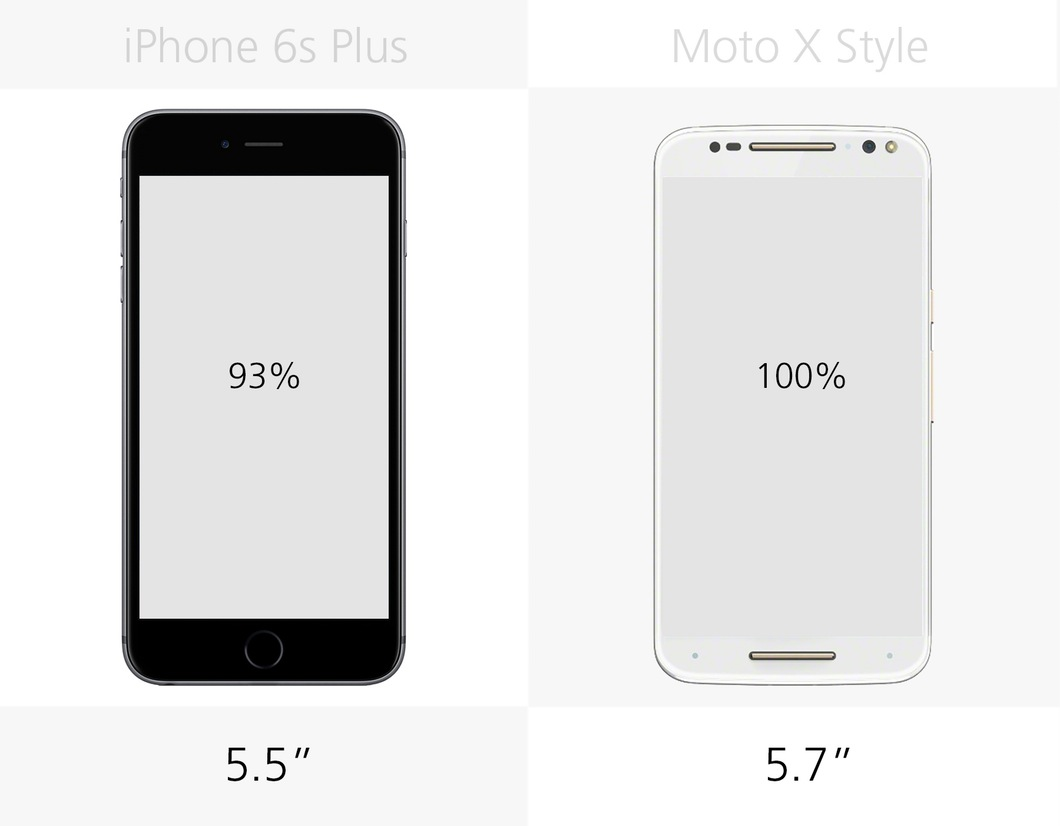 iPhone 6s Plus против Moto X Style 2