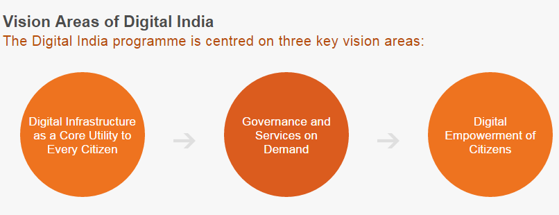 Digital India Key Vision