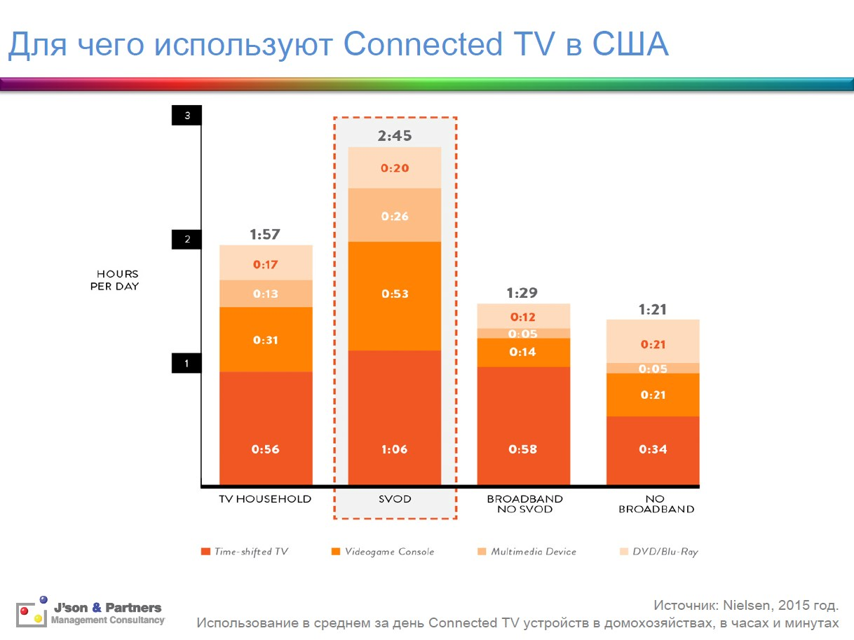 Для чего используют Connected TV в США