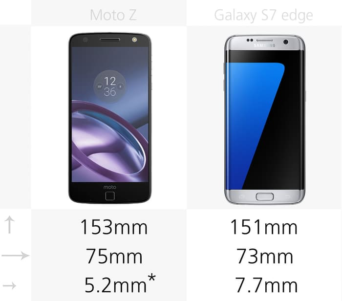 Moto Z против Samsung Galaxy S7 edge
