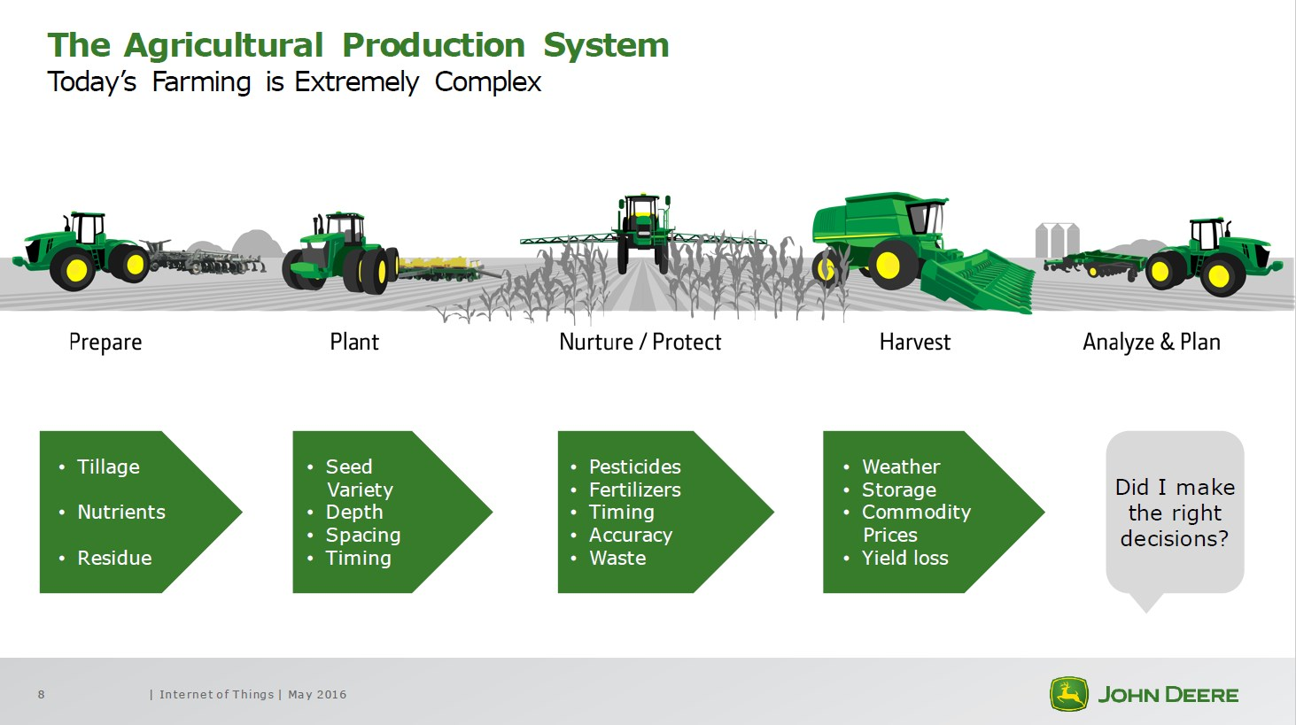 John_Deere_Farming_Agricultural_Production_System