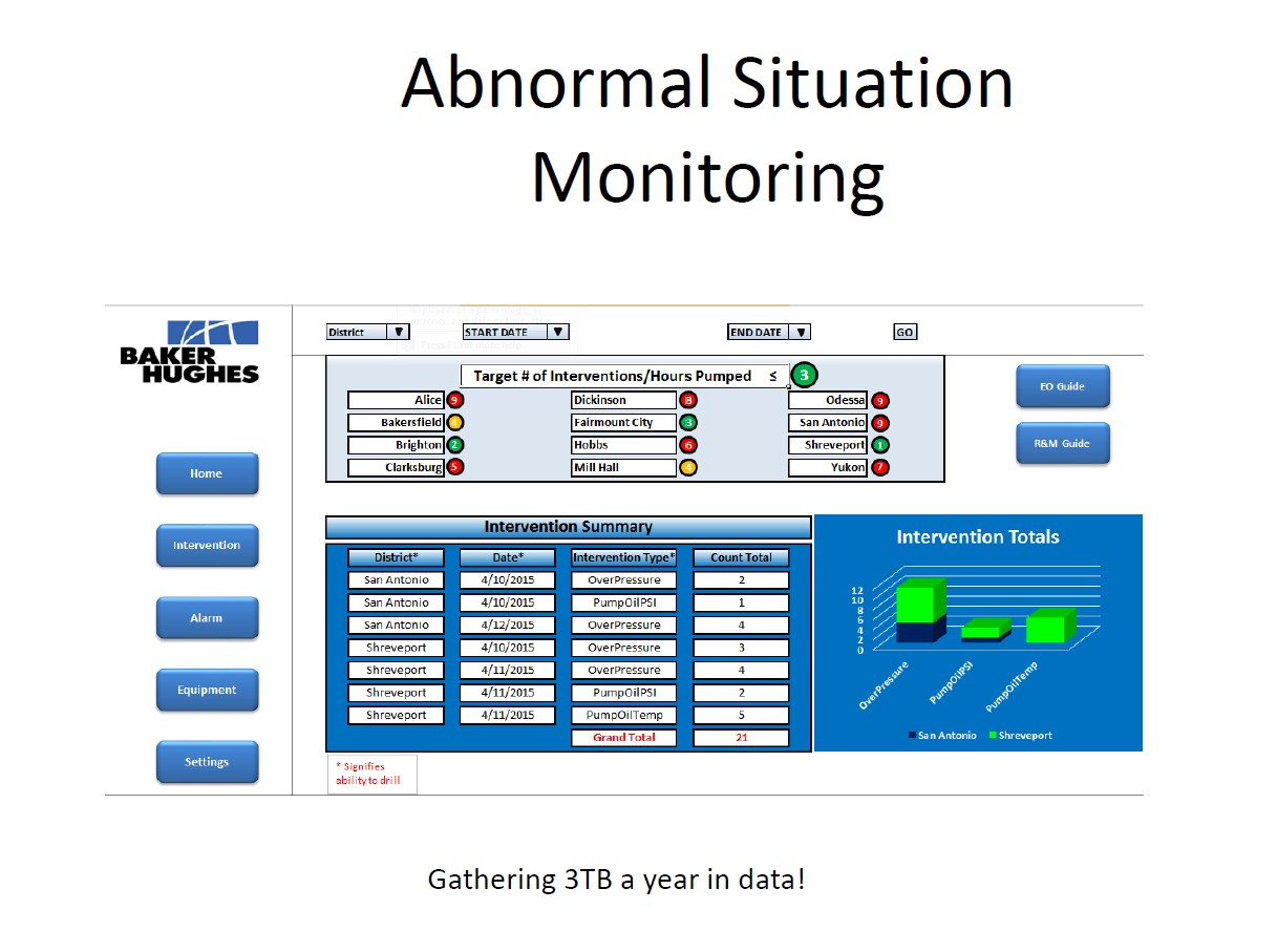 Baker Hughes Abnormal Situation Monitoring