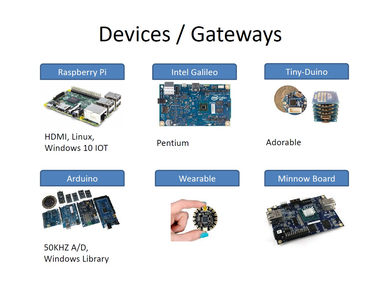 Baker Hughes IoT Devices Gateways