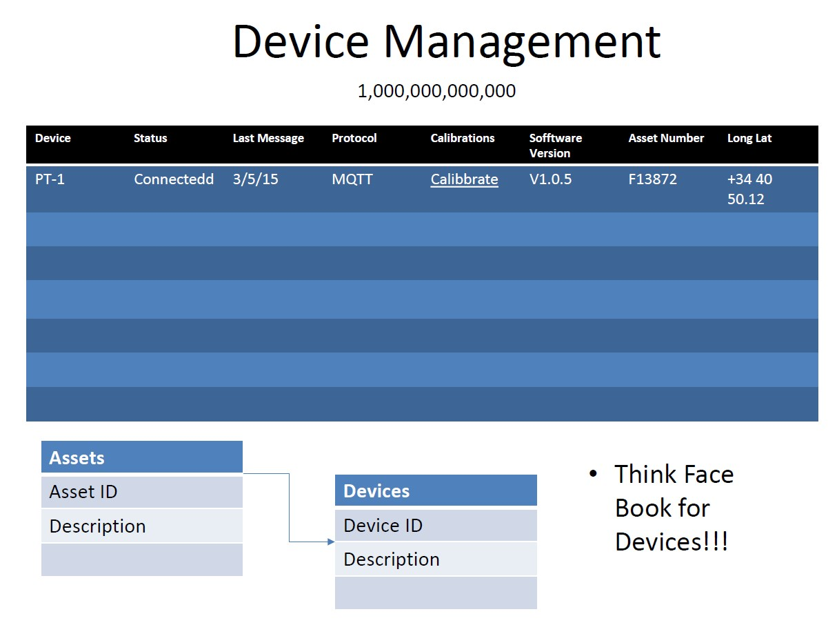 Baker Hughes IoT Device Management