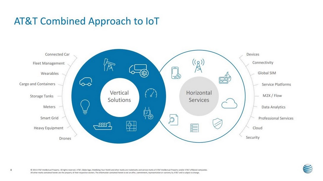 IoT World 2016 Approach to Ecosystem