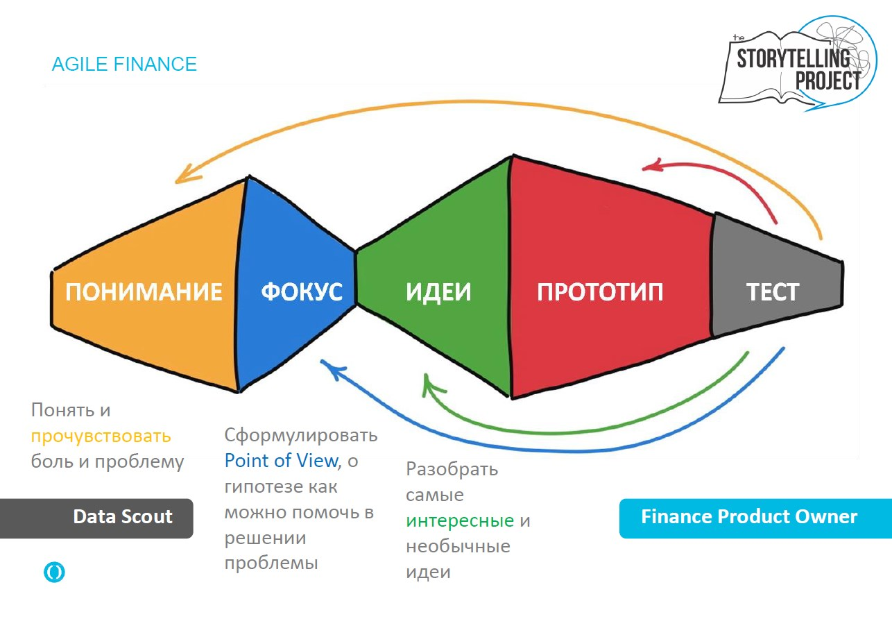 ACCA BDO Алексей Благирев Agile Finance Storytelling project