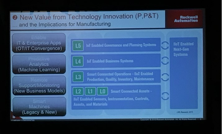 Rockwell Automation John Dyck Value of Tech Innovations