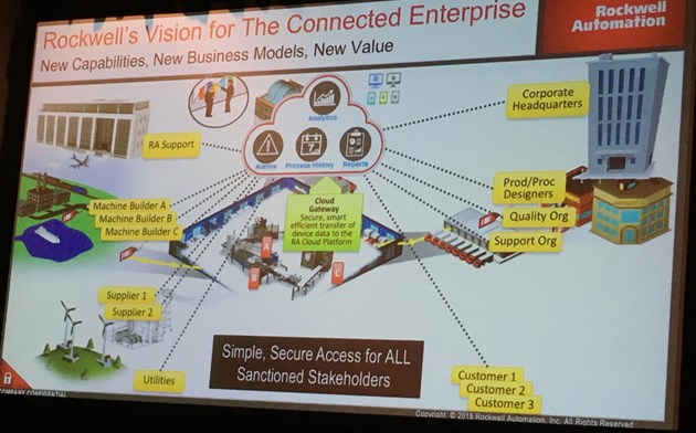 Rockwell Automation John Dyck Vision for the Connected Enterpise