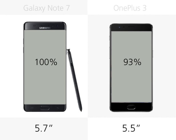 Samsung Galaxy Note 7 против OnePlus 3 2
