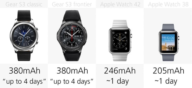 Samsung Gear против Apple Watch: Tizen (c Android)