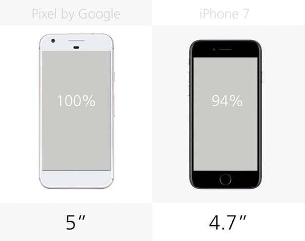 Google Pixel против iPhone 7: Android или iOS