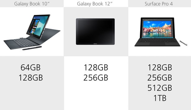 Samsung Galaxy Book против Microsoft Surface Pro 4: Windows-баталии устройств 2 в 1 9