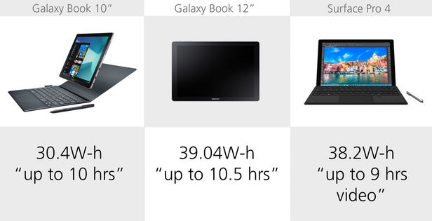Samsung Galaxy Book против Microsoft Surface Pro 4: Windows-баталии устройств 2 в 1 11