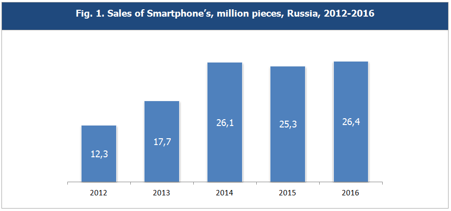 The Russian mobile phone and smartphone market  Results of