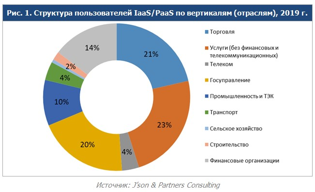 Russina IaaS_PaaS market structure by industries breakdown_2019_JPC