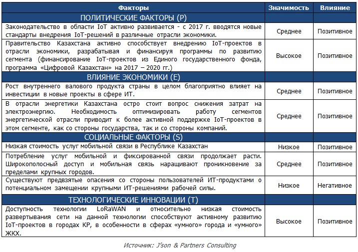 PEST Analysisof of Kazakhstan telec market