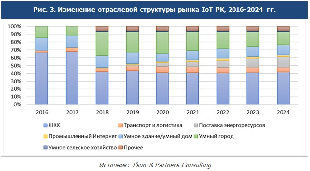 Structure of the IoT Kazakhstan market_JPC