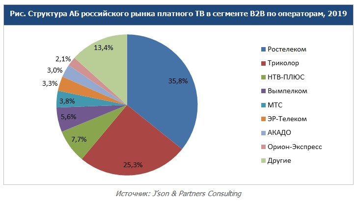 Subscriber structure of B2B Pay TV market in Russia_JPC