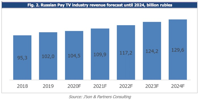 Russian Pay TV industry revenue forecast until 2024, billion rubles