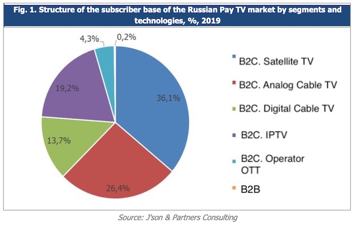 Structure of the subscriber base of the Russian Pay TV market by segments and technologies, %, 2019