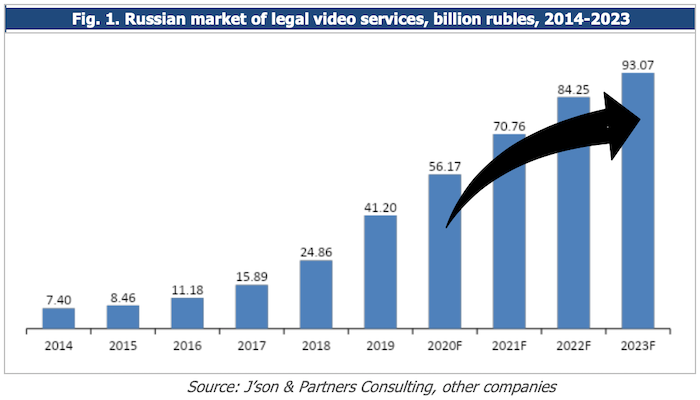 Russian market of legal video services, billion rubles, 2014-2023