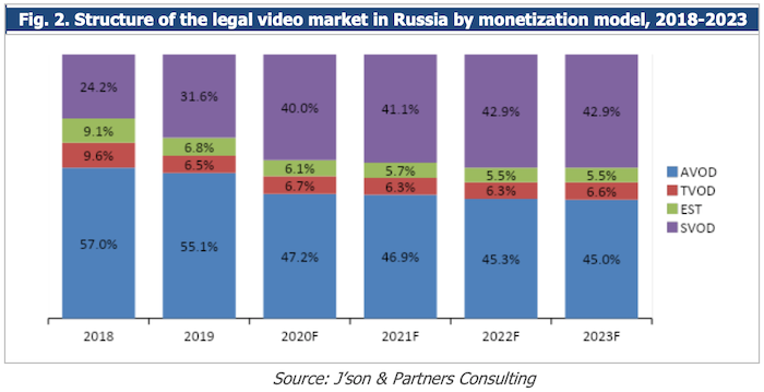 Structure of the legal video market in Russia by monetization model, 2018-2023