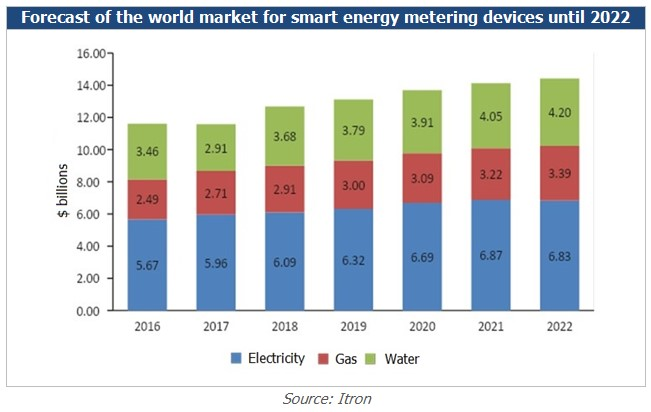 Smart Meters_market structure