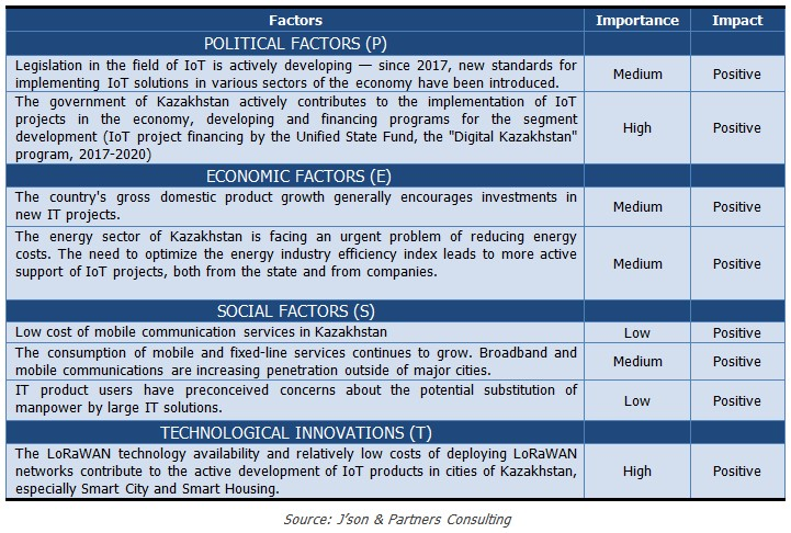 Table_PEST Analysis of Kazakhstan IoT Market