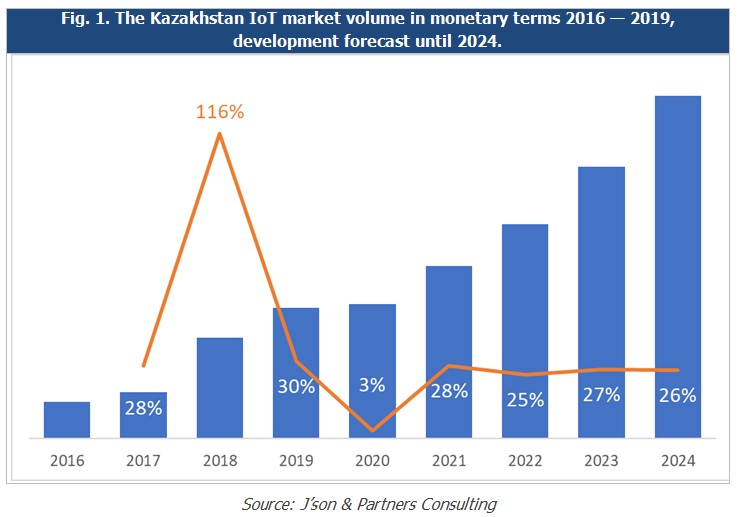 Pic 1_Kazakhstan IoT market volume in money