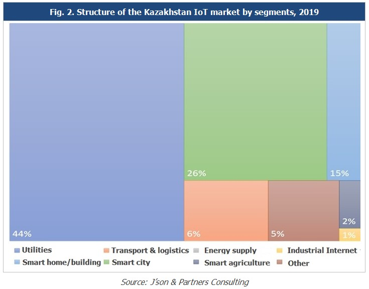 Pic 2_Structure of the Kazakhstan IoT market
