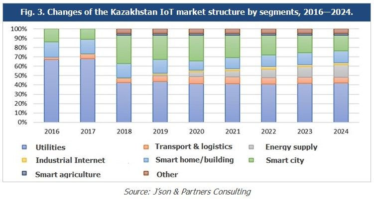 Pic 3_Changes in Structure of Kazakhstan IoT market