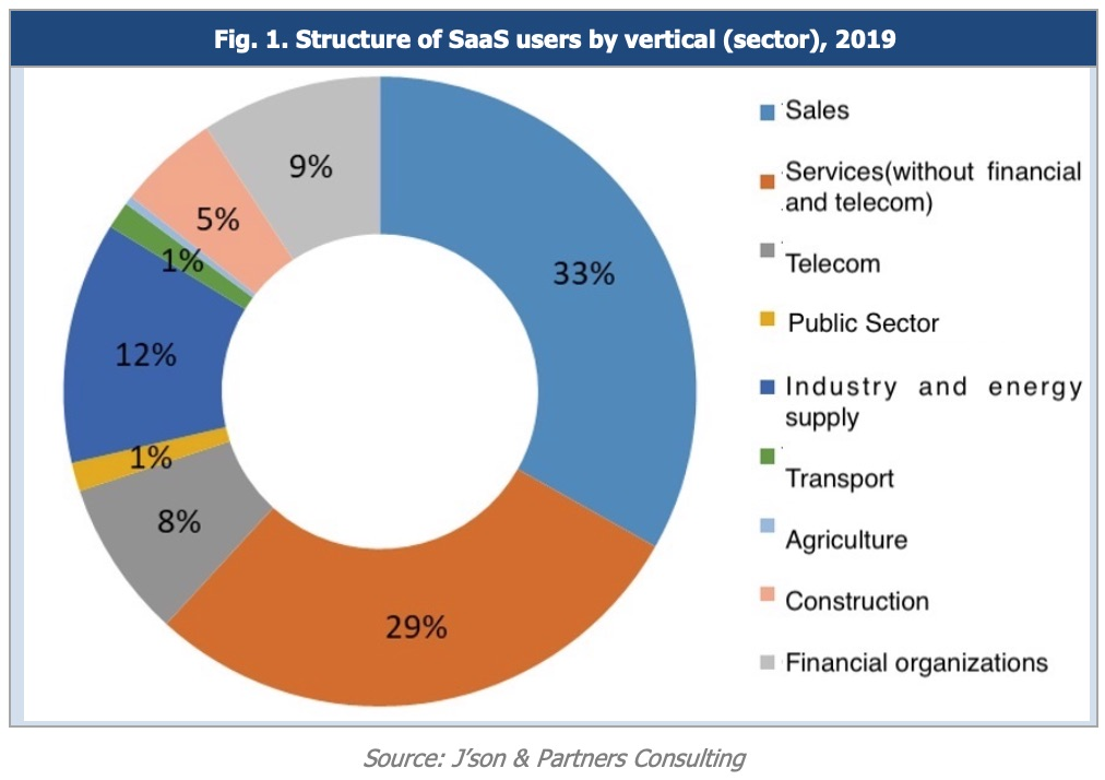 Structure of SaaS users by vertical (sector), 2019
