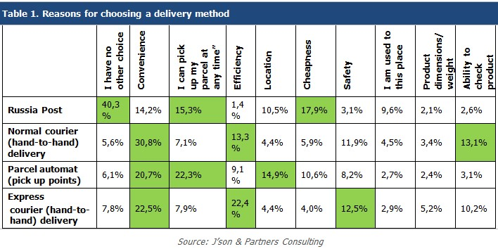Table 1. Reasons for choosing a delivery method