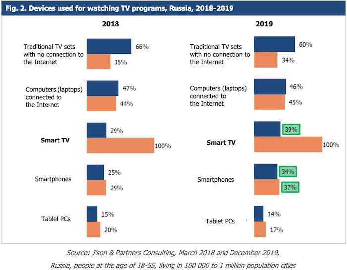 Fig. 2. Devices used for watching TV programs, Russia, 2018-2019