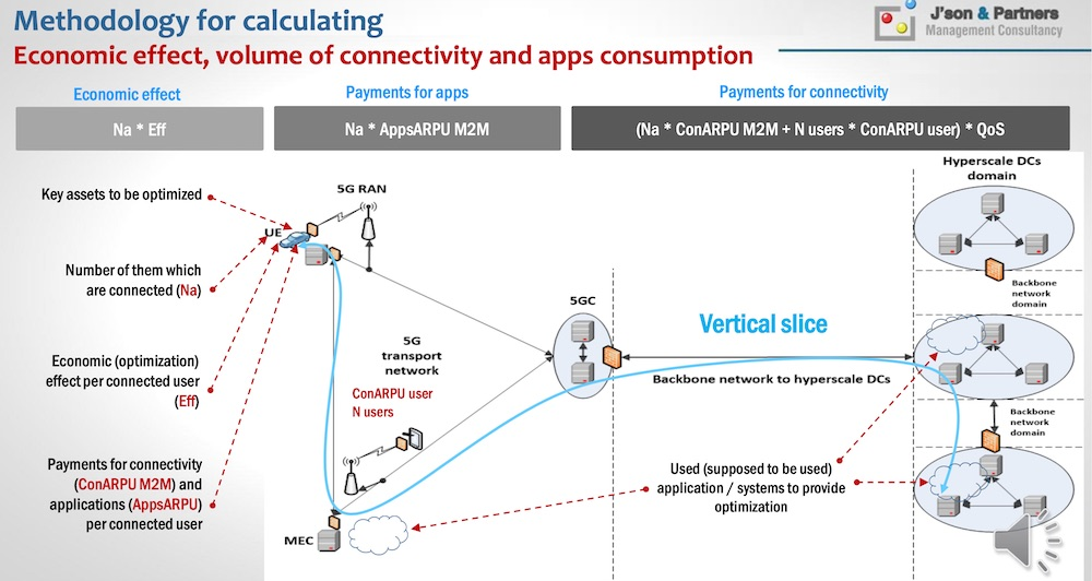 Methodology for calculating Economic effect, volume of connectivity and apps consumption