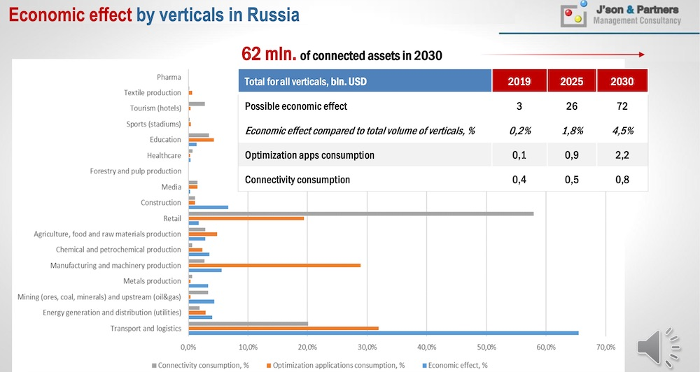 Economic effect for 5G by verticals in Russia