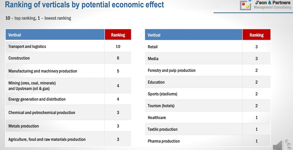 Ranking of verticals by potential economic effect